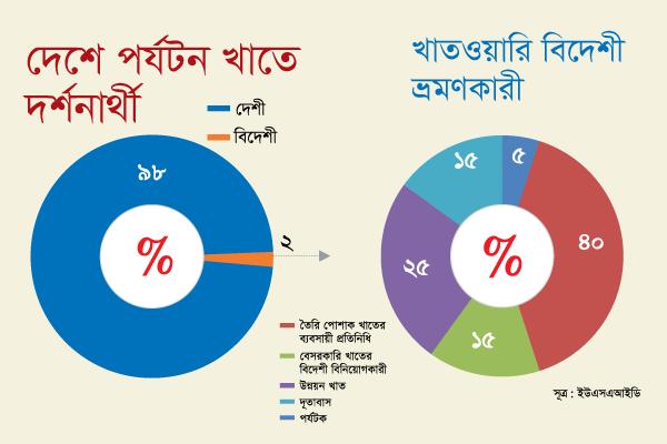 বাংলাদেশে পর্যটকদের মাত্র ২% বিদেশী